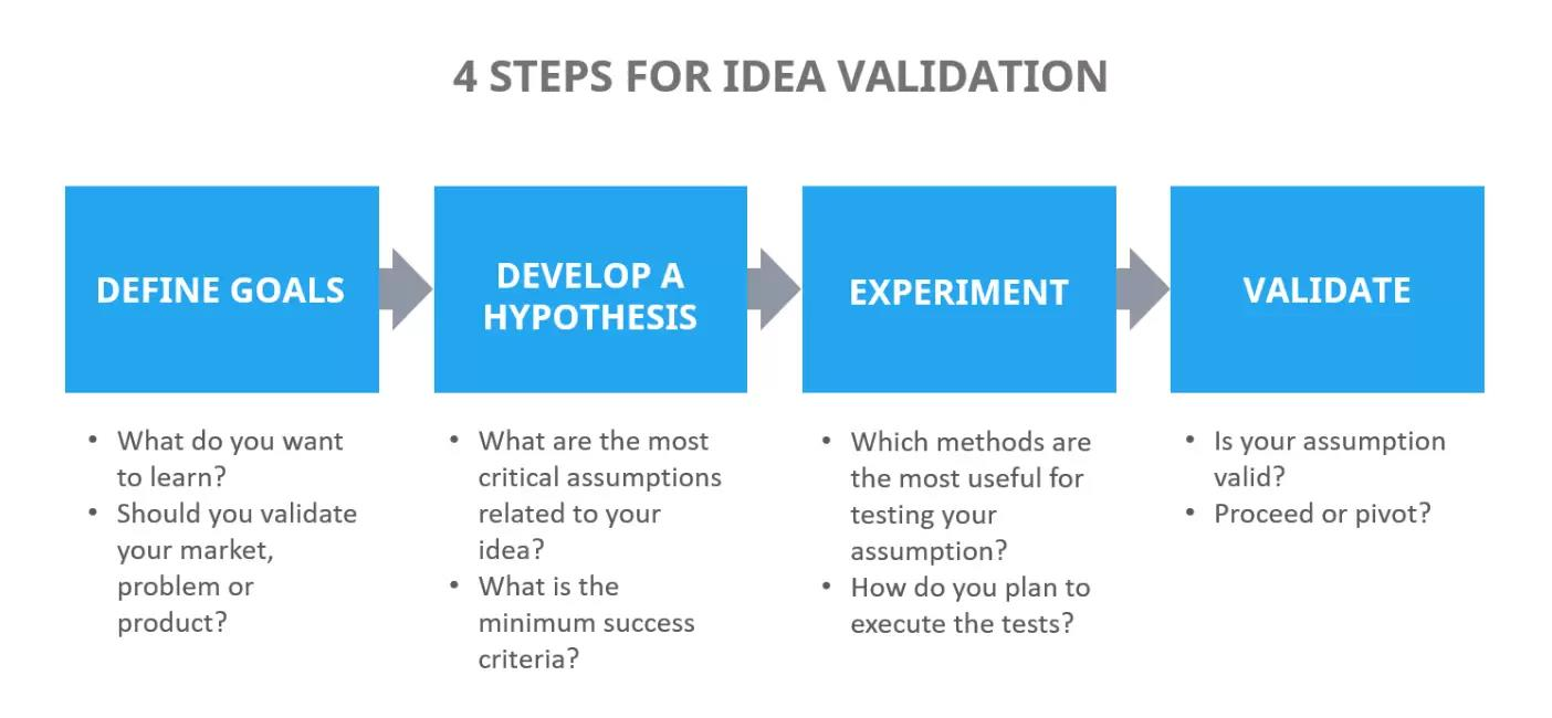 steps to validate business idea